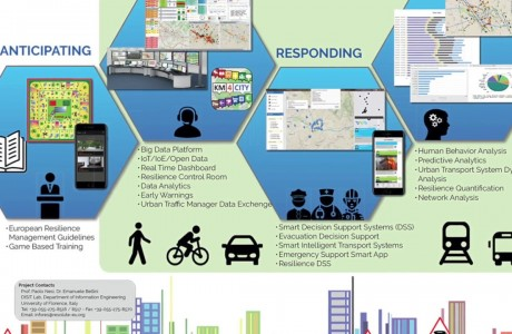Resolute, città resilienti e mobilità