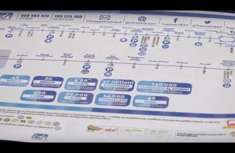 Tramvia Firenze, T2 Vespucci al via l'11 febbraio